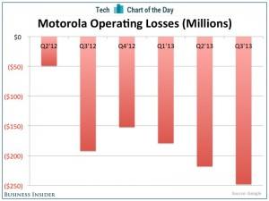 Motorolan liiketappiot