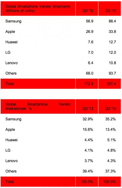 Strategy Analyticsin luvut kolmannen neljänneksen älypuhelintoimituksista