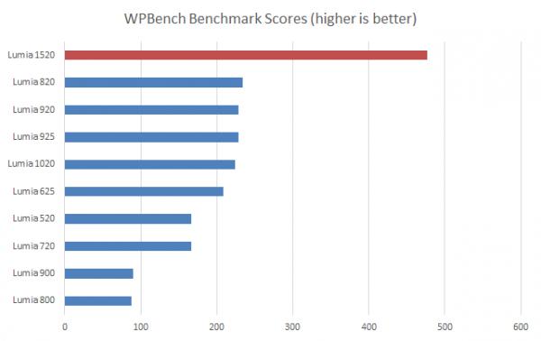 Lumia-tuoteperheen nopeustestien tulokset vertailussa