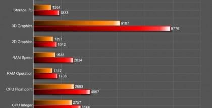 AnTuTun suorituskykytestin tulokset: HTC One vs. HTC M8