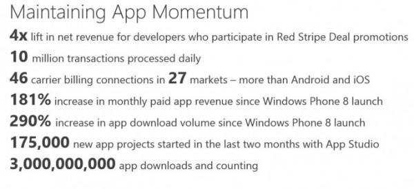 Microsoftin tilastoja Windows Phonesta