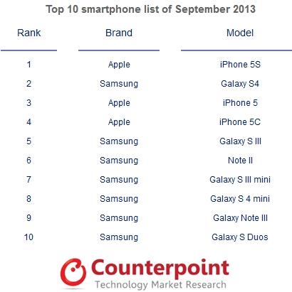 Maailman myydyimmät älypuhelimet syyskuussa 2013