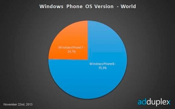 Windows-Phone-OS-World-2013-November_0