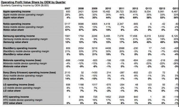 Canaccord Equityn tilasto puhelinliiketoiminnan suurimpien pelureiden voittojen jakautumisesta