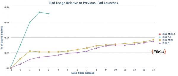 iPad Airin käyttöosuus on noussut heti hurjasti enemmän kuin viime vuoden uutuuksilla