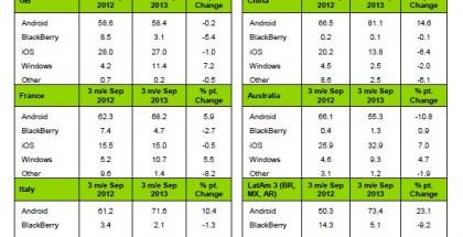 Kantarin tilasto älypuhelinmarkkinaosuuksista kolmelta kuukaudelta syyskuun loppuun päättyen