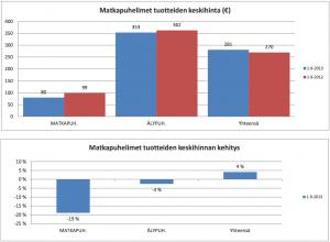 Tablettien myynti Suomessa on kasvanut rajusti, 145 prosenttia, mutta keskihinta on samalla pudonnut 25 prosentilla