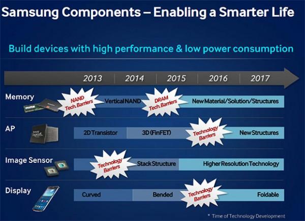 Samsungin teknisen kehityksen suuntaviivoja tuleville vuosille