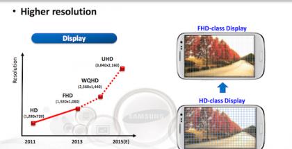 Samsung lupaa näyttötarkkuksien yhä vain nousevan