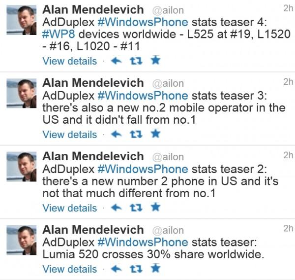 Alan Mendelevich kertoi ennakkotietoja Windows Phone -suosiosta Twitterissä