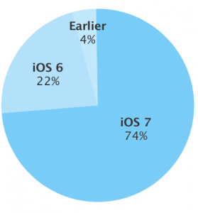 apple_ios_adoption_dec_2013