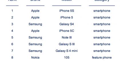 Counterpointin listaus 10 myydyimmästä puhelimesta maailmassa lokakuussa 2013