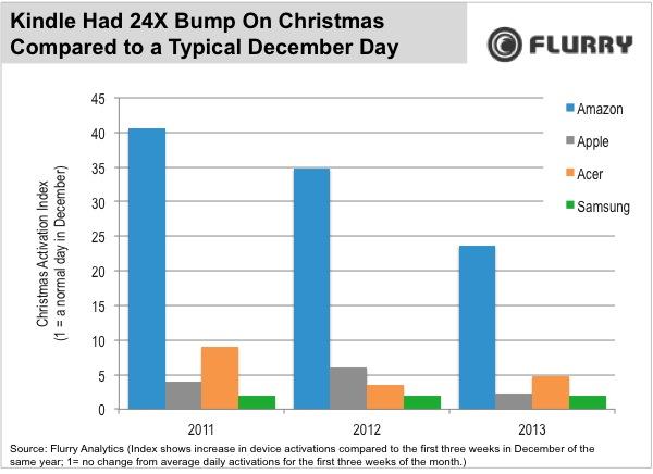 Flurryn tilasto eri valmistajien laiteaktivointien kasvusta jouluna joulukuun alkuviikon päiviin verrattuna. Amazon on nousun osalta omassa luokassaan.