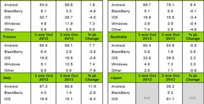 Kantarin tilasto älypuhelinmarkkinaosuuksista kolmelta kuukaudelta lokakuun loppuun päättyen