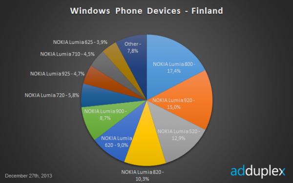 Windows Phone -puhelimet Suomessa