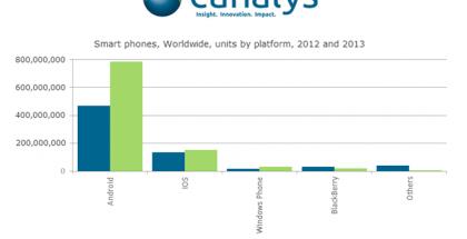Canalysin vertailu eri käyttöjärjestelmien älypuhelintoimitusten määrästä 2012 vs. 2013