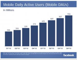 Facebookin päivittäisten mobiilikäyttäjien määrä on noussut rivakkaa tahtia