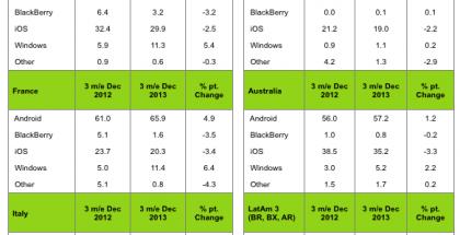 Kantarin tilasto älypuhelinmyynnistä kolmelta vuoden 2013 viimeiseltä kuukaudelta