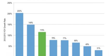 Flurryn tilasto sovellusten käyttökertojen kasvusta