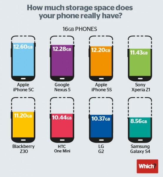 Which? vertaili älypuhelinten tallennustilan vapautta käyttäjälle