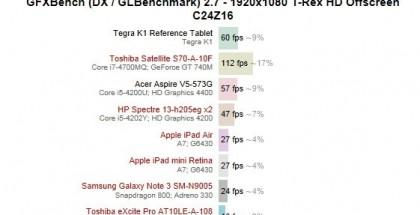 Tegra K1 menestyi suorituskyvyn mittauksessa