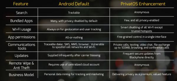 Android vs. PrivatOS Blackphonen sivuilla vertailussa