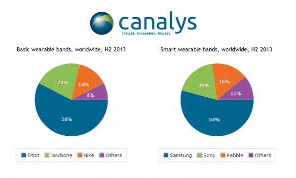 Canalysin tilasto rannekemarkkinoista 2013