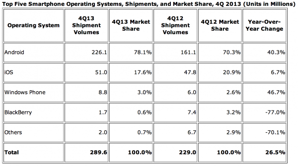 IDC:n tilasto eri älypuhelinkäyttöjärjestelmistä vuoden 2013 neljännellä neljänneksellä
