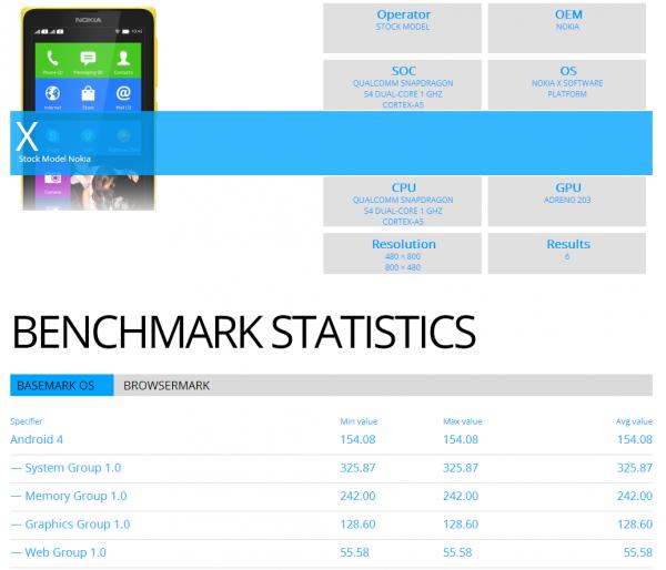 nokia_x_benchmark