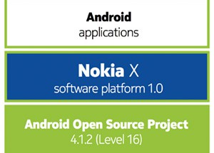 Näistä paloista Nokian X:ien ohjelmisto koostuu: pohjalla Android AOSP 4.1.2, jonka päällä Nokian oma X-ohjelmistoalusta, jolla Android-sovellukset toimivat