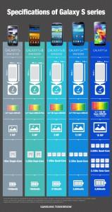 Samsung Galaxy S5:n speksit vertailussa edeltäjiin Samsungin kuvassa - klikkaa suuremmaksi