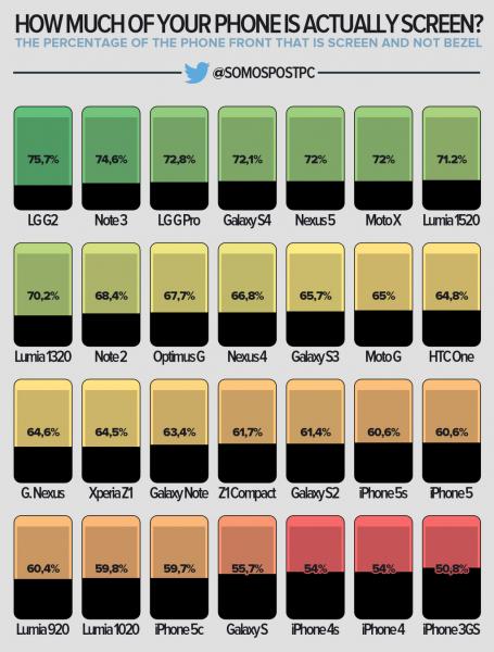 SomosPostPC:n julkaisema infograafi eri puhelinten näytön osuuksista suhteessa puhelimen etualaan