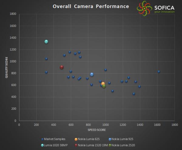 Eri Lumiat sijoittuneina laatu- ja nopeuspisteiden perusteella asteikolle Sofican testissä
