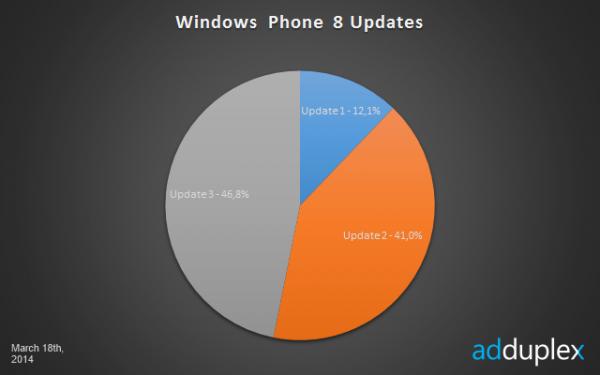 Eri Windows Phone 8 -versioiden osuudet AdDuplexin mittauksessa 18. maaliskuuta