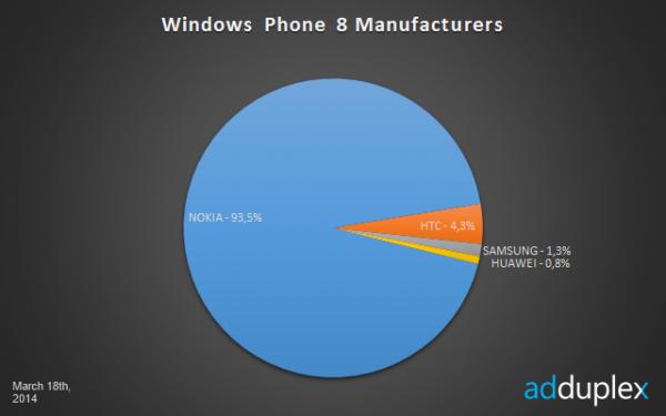 Eri Windows Phone 8 -valmistajien osuudet AdDuplexin mittauksessa 18. maaliskuuta