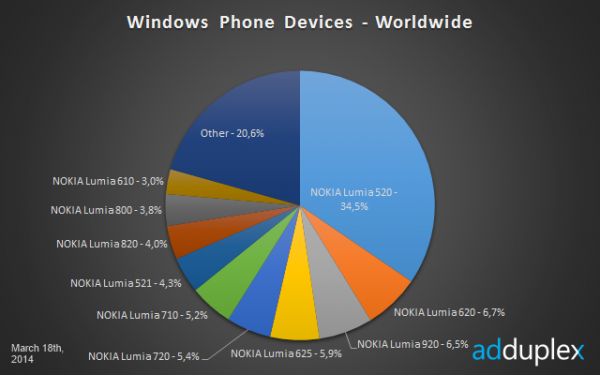 Eri Windows Phone -laitteiden osuudet AdDuplexin mittauksessa 18. maaliskuuta