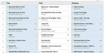 Yhdysvaltain Applen App Storen ladatuimpien ja tuottavimpien sovellusten lista 29. maaliskuuta. Lähde: App Annie