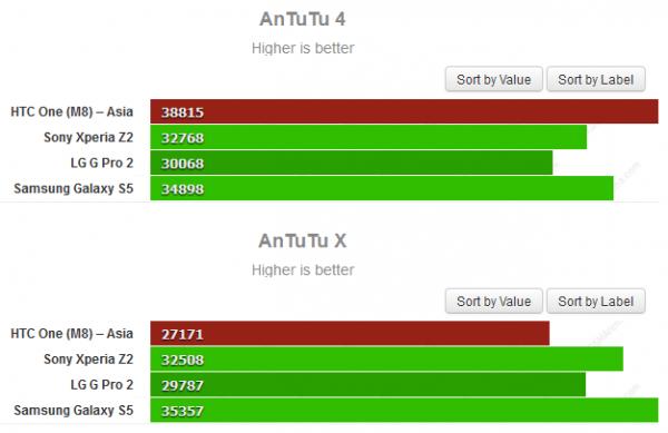 HTC One (M8) pärjää paremmin AnTuTu 4:ssä, jossa sen huijaus vielä onnistuu