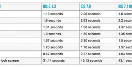 iPhone 4:n suorituskyky parani iOS 7.1:n myötä. Kuva ArsTechnican testituloksista.