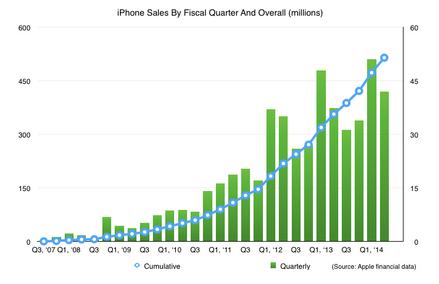 Kuvaaja iPhone-myynnin kehityksestä kohti 500 miljoonan myyntiä