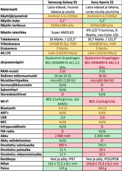 Samsung Galaxy S5 vs. Sony Xperia Z2 - tekniset ominaisuudet
