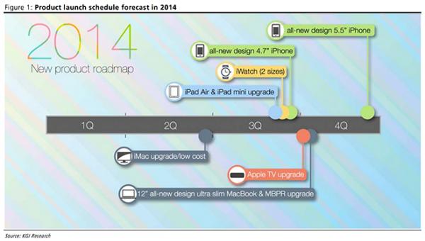 Applen suunnitelmat vuodelle 2014 KGI Securitiesin analyytikon Ming-chi Kuon mukaan