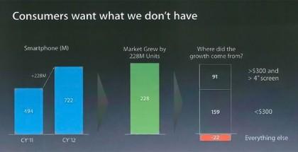 Markkinat kasvavat muunlaisissa puhelimissa kuin missä Apple on läsnä iPhonellaan