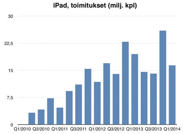 iPad-toimitukset