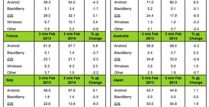 Kantar Worldpanel ComTech -tilasto älypuhelinmyynnistä joulukuu 2013 - helmikuu 2014