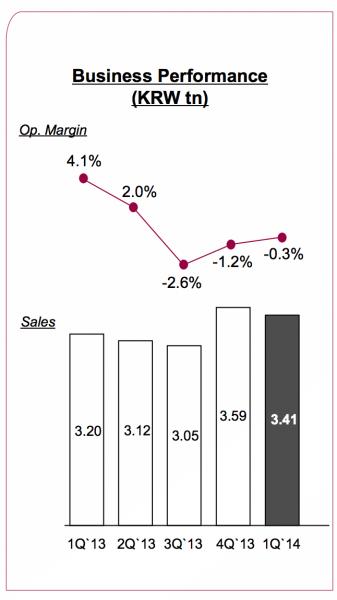 LG:n mobiiliyksikön kehitys liikevoittoprosentin ja liikevaihdon suuruuden osalta