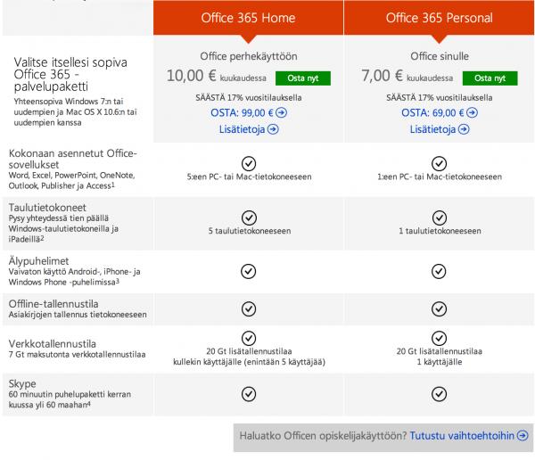 Office 365:n yksityiskäyttäjälle relevantit paketit vertailussa