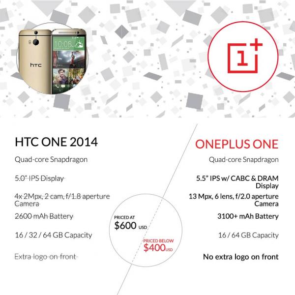OnePlus One vs. HTC One (M8)