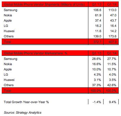 Strategy Analyticsin tilasto matkapuhelinmarkkinoista vuoden 2014 ensimmäisellä neljänneksellä