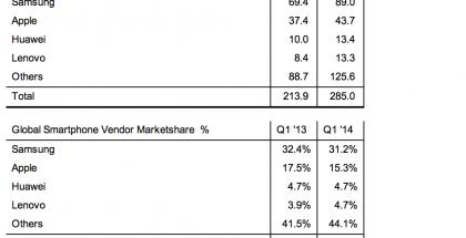 Strategy Analyticsin tilastot älypuhelintoimituksista 1-3/2014